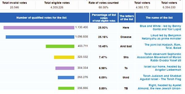 Isreal-Election-Result