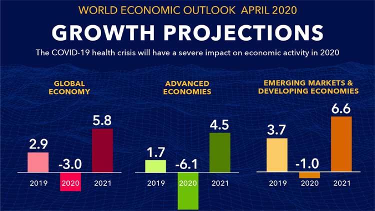 നടപ്പുവർഷം സാമ്പത്തിക വളർച്ച 1.9 ശതമാനത്തിൽ നിൽക്കും; 2021 ൽ 7.4 ശതമാനം എത്തിക്കാം -െഎ.എം.എഫ്