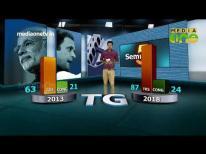 തെരഞ്ഞെടുപ്പ് വിശകലനം | Assembly Election Results 2018 | BJP | CONGRESS | Virtual graphics